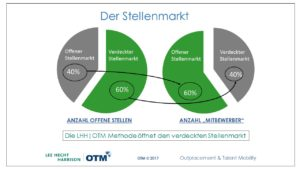 Lee Hecht Harrison OTM - Stellenmarkt